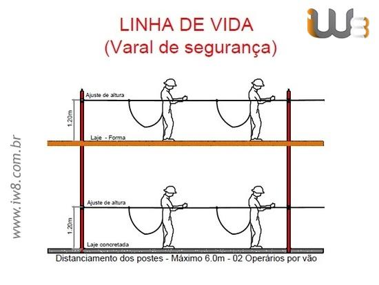 Projeto e Dimensionamento de Linha de Vida